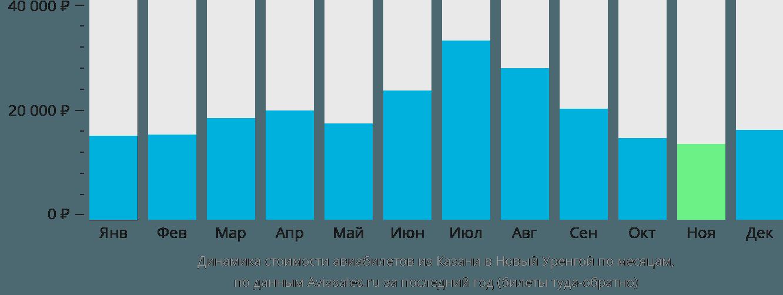 Динамика стоимости авиабилетов из Казани в Новый Уренгой по месяцам