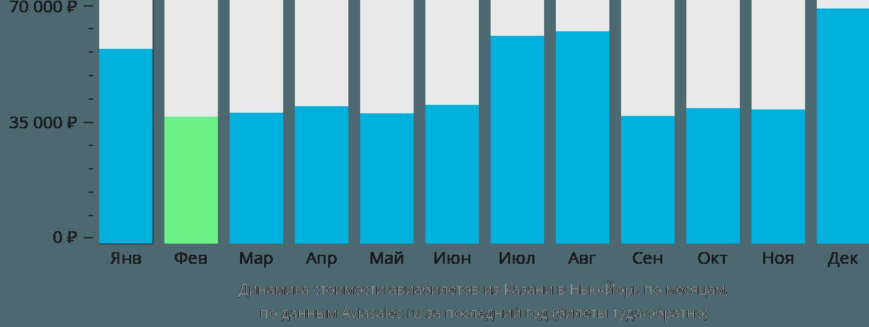 Динамика стоимости авиабилетов из Казани в Нью-Йорк по месяцам