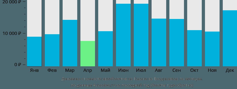 Динамика стоимости авиабилетов из Казани во Владикавказ по месяцам
