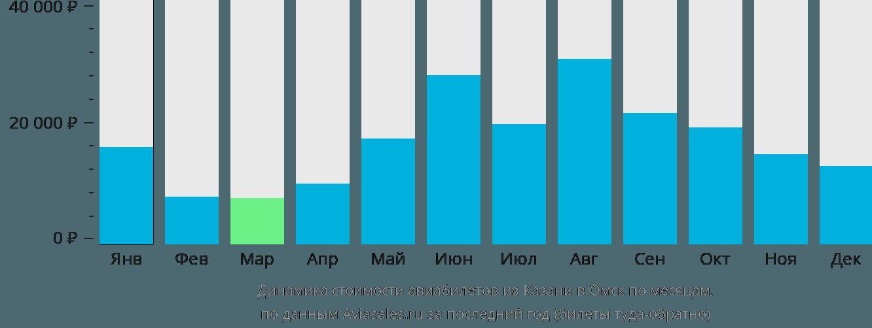 Динамика стоимости авиабилетов из Казани в Омск по месяцам