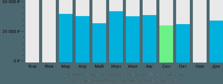 Динамика стоимости авиабилетов из Казани в Порту по месяцам