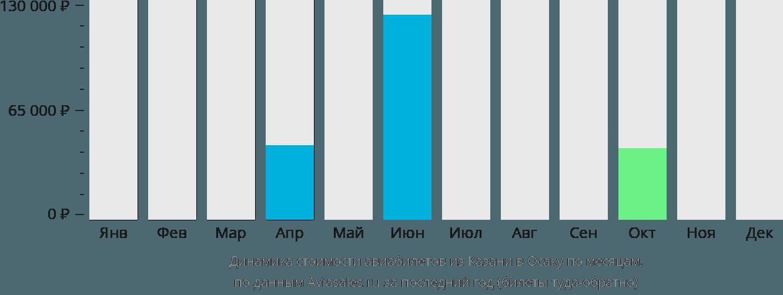 Динамика стоимости авиабилетов из Казани в Осаку по месяцам