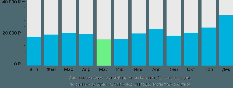 Динамика стоимости авиабилетов из Казани в Осло по месяцам