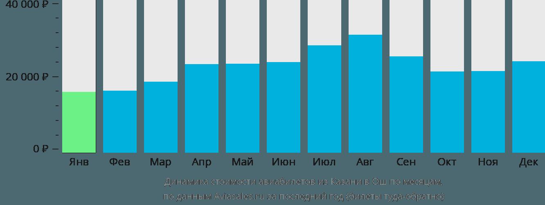 Динамика стоимости авиабилетов из Казани в Ош по месяцам