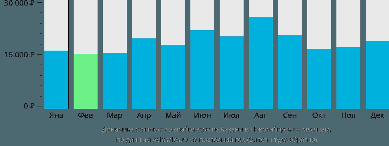 Динамика стоимости авиабилетов из Казани в Новосибирск по месяцам