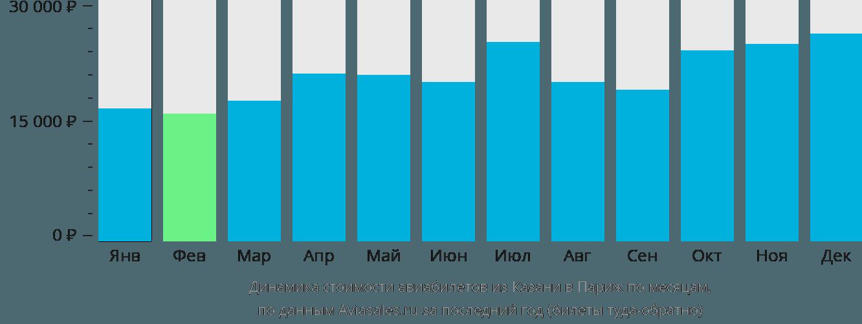 Динамика стоимости авиабилетов из Казани в Париж по месяцам