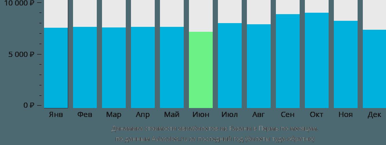 Динамика стоимости авиабилетов из Казани в Пермь по месяцам