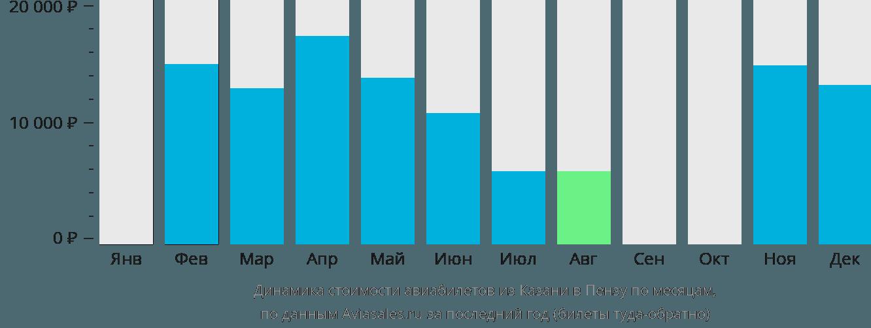 Динамика стоимости авиабилетов из Казани в Пензу по месяцам