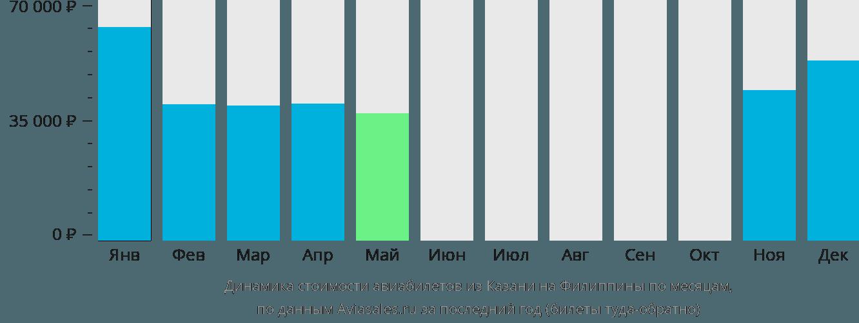 Динамика стоимости авиабилетов из Казани на Филиппины по месяцам