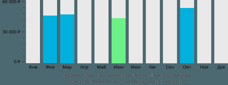 Динамика стоимости авиабилетов из Казани в Пакистан по месяцам