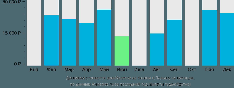Динамика стоимости авиабилетов из Казани в Польшу по месяцам