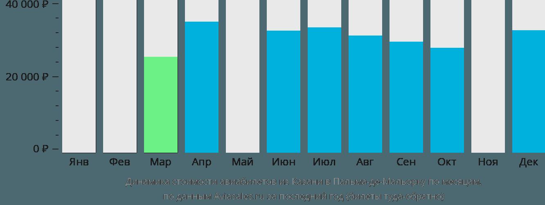 Динамика стоимости авиабилетов из Казани в Пальма-де-Майорку по месяцам
