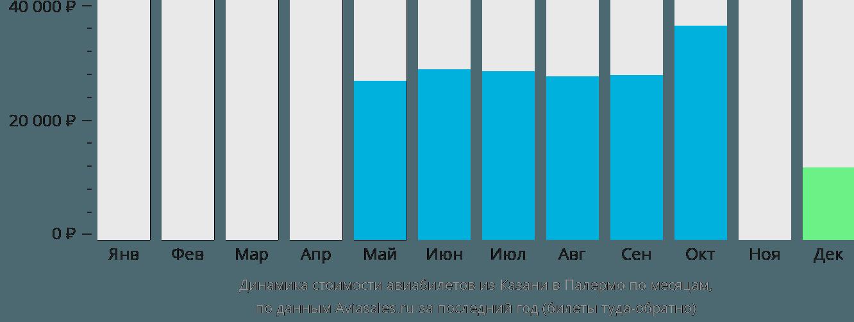 Динамика стоимости авиабилетов из Казани в Палермо по месяцам