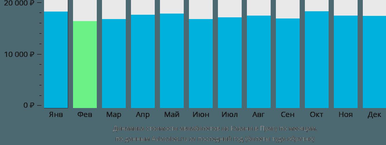 Динамика стоимости авиабилетов из Казани в Прагу по месяцам