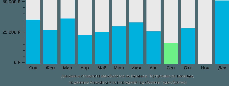 Динамика стоимости авиабилетов из Казани в Португалию по месяцам