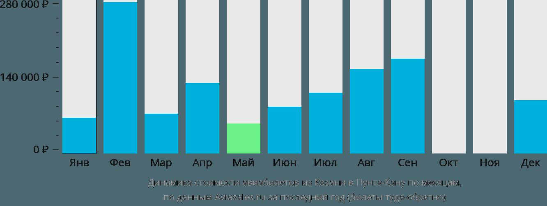 Динамика стоимости авиабилетов из Казани в Пунта-Кану по месяцам