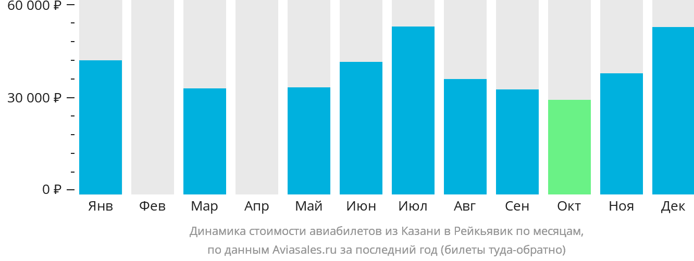 Динамика стоимости авиабилетов из Казани в Рейкьявик по месяцам