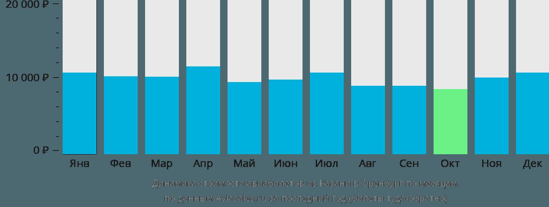 Динамика стоимости авиабилетов из Казани в Оренбург по месяцам