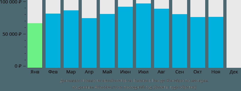 Динамика стоимости авиабилетов из Казани в Рио-де-Жанейро по месяцам