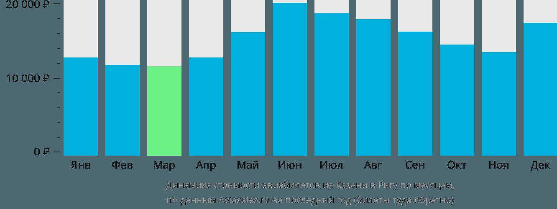 Динамика стоимости авиабилетов из Казани в Ригу по месяцам