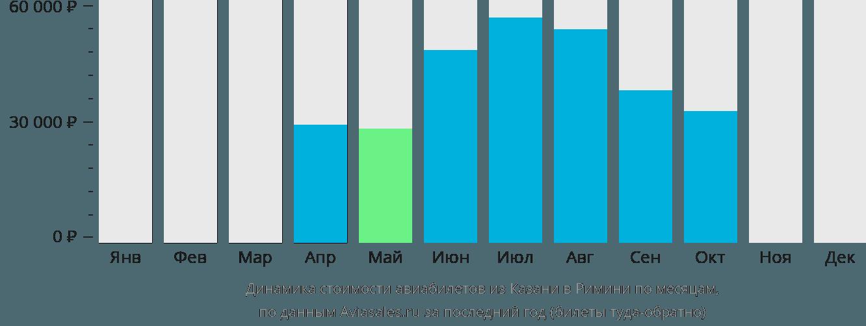 Динамика стоимости авиабилетов из Казани в Римини по месяцам