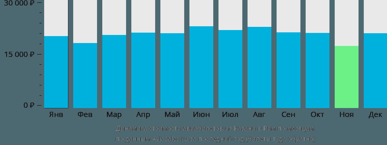 Динамика стоимости авиабилетов из Казани в Рим по месяцам