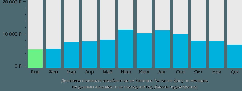 Динамика стоимости авиабилетов из Казани в Ростов-на-Дону по месяцам