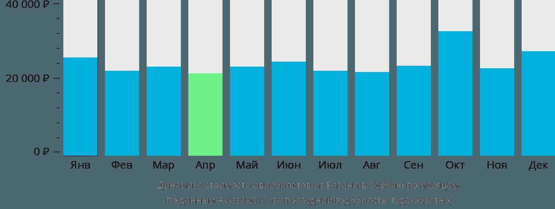 Динамика стоимости авиабилетов из Казани в Сербию по месяцам