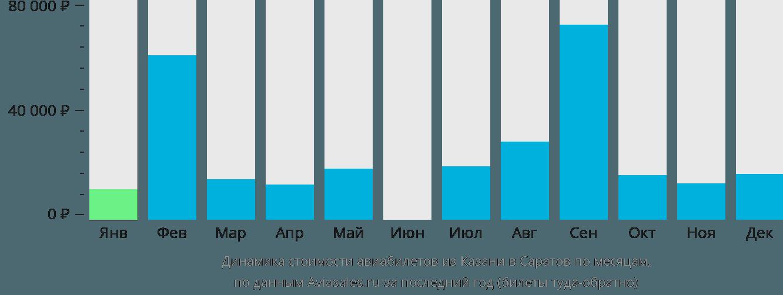 Динамика стоимости авиабилетов из Казани в Саратов по месяцам