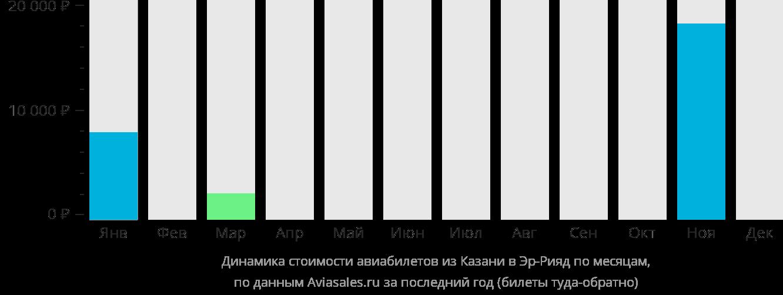 Динамика стоимости авиабилетов из Казани в Эр-Рияд по месяцам