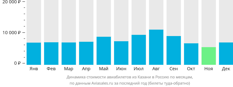 Динамика стоимости авиабилетов из Казани в Россию по месяцам