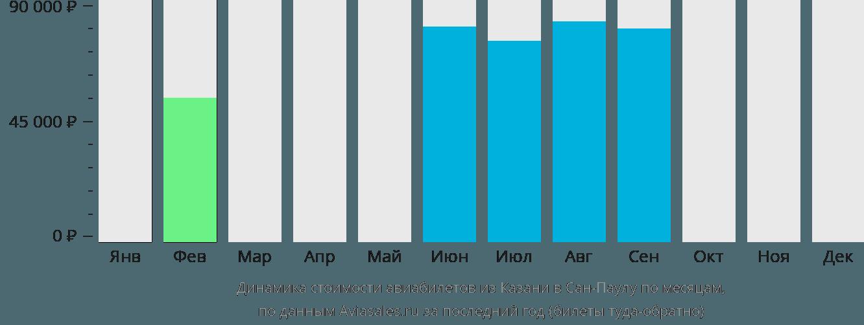 Динамика стоимости авиабилетов из Казани в Сан-Паулу по месяцам