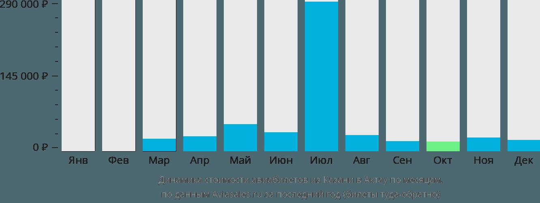Динамика стоимости авиабилетов из Казани в Актау по месяцам