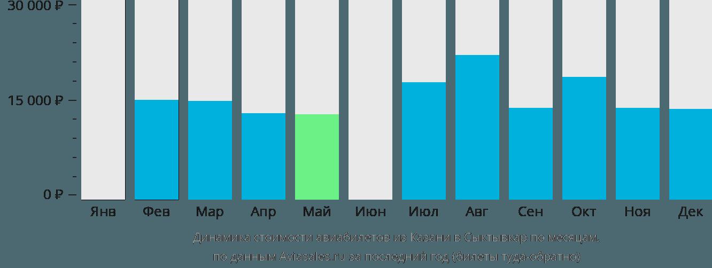 Динамика стоимости авиабилетов из Казани в Сыктывкар по месяцам