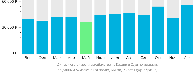 Динамика стоимости авиабилетов из Казани в Сеул по месяцам