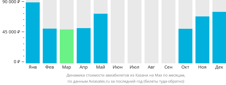 Динамика стоимости авиабилетов из Казани на Маэ по месяцам