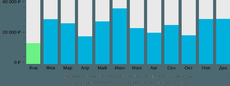 Динамика стоимости авиабилетов из Казани в Швецию по месяцам
