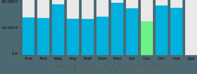 Динамика стоимости авиабилетов из Казани в Сан-Франциско по месяцам