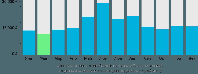 Динамика стоимости авиабилетов из Казани в Сургут по месяцам