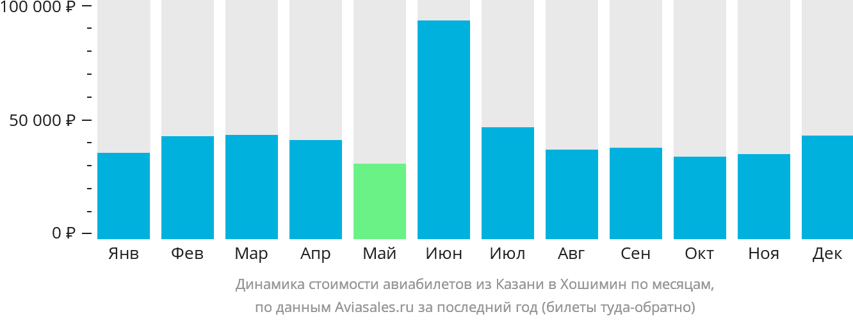 Динамика стоимости авиабилетов из Казани в Хошимин по месяцам