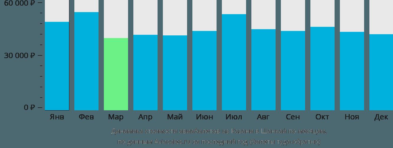 Динамика стоимости авиабилетов из Казани в Шанхай по месяцам
