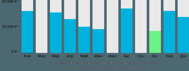 Динамика стоимости авиабилетов из Казани в Шарджу по месяцам