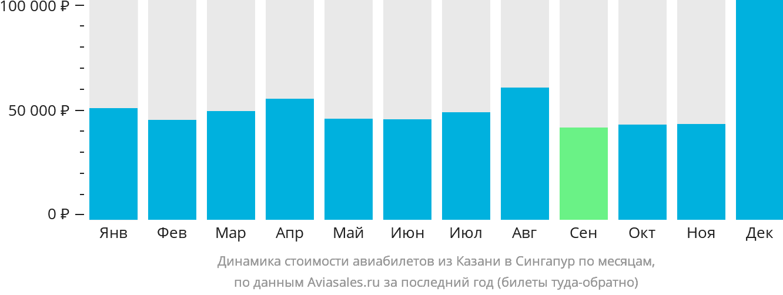 Динамика стоимости авиабилетов из Казани в Сингапур по месяцам