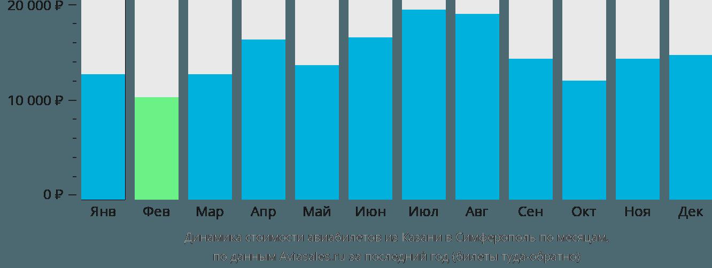Динамика стоимости авиабилетов из Казани в Симферополь (Крым) по месяцам