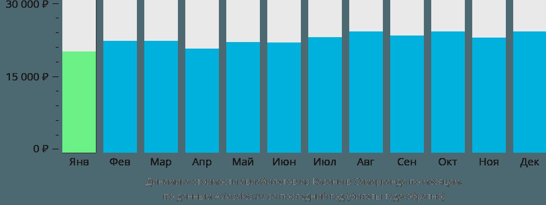 Динамика стоимости авиабилетов из Казани в Самарканда по месяцам