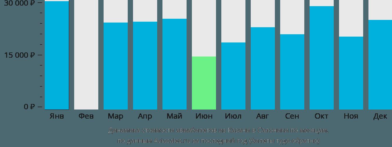 Динамика стоимости авиабилетов из Казани в Салоники по месяцам