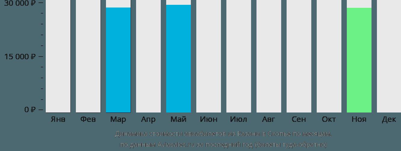 Динамика стоимости авиабилетов из Казани в Скопье по месяцам