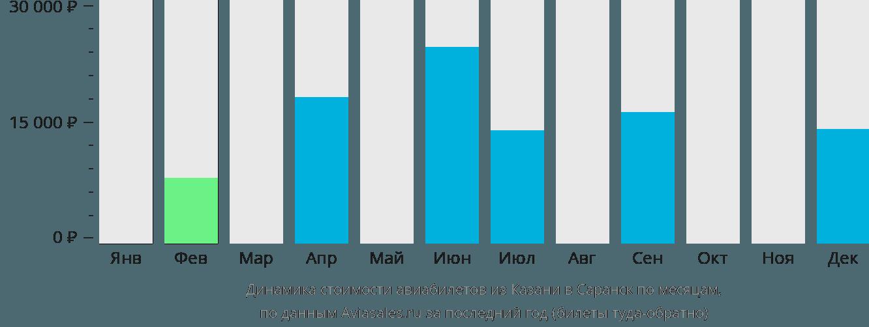 Динамика стоимости авиабилетов из Казани в Саранск по месяцам