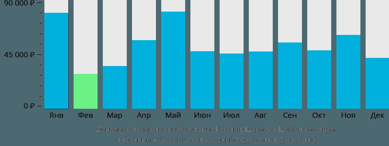 Динамика стоимости авиабилетов из Казани в Шарм-эль-Шейх по месяцам