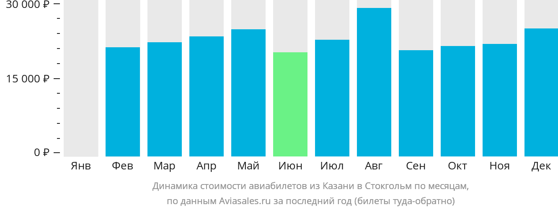 Динамика стоимости авиабилетов из Казани в Стокгольм по месяцам